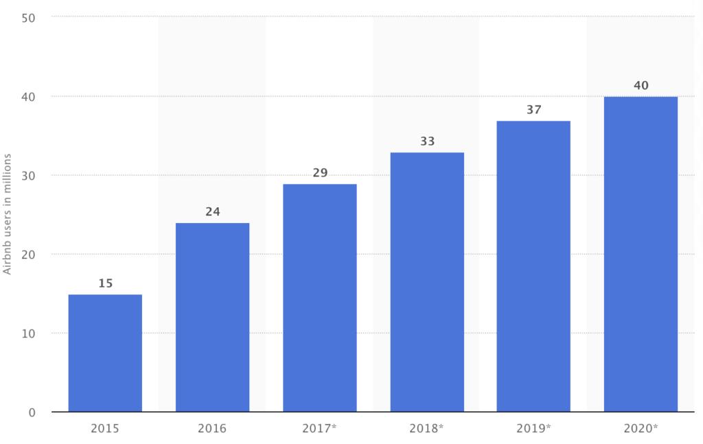 Anzahl der Airbnb Nutzer in den USA und Europa